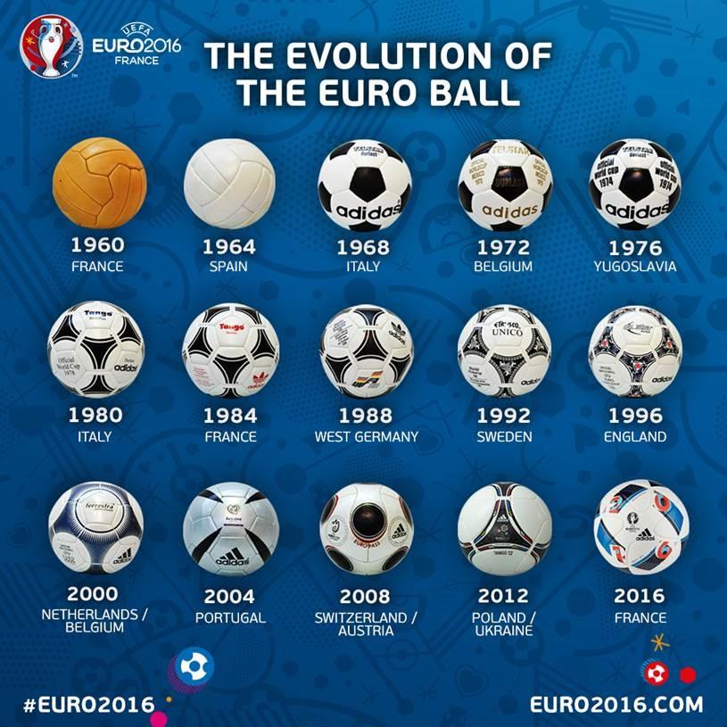 Visas EURO futbola oficiālās bumbas kopš 1960. gada.  Foto: UEFA.com